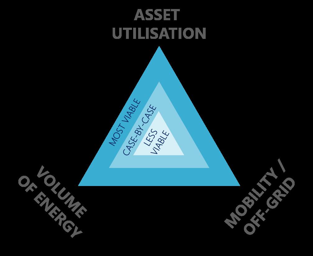 hydrogen viability triangle